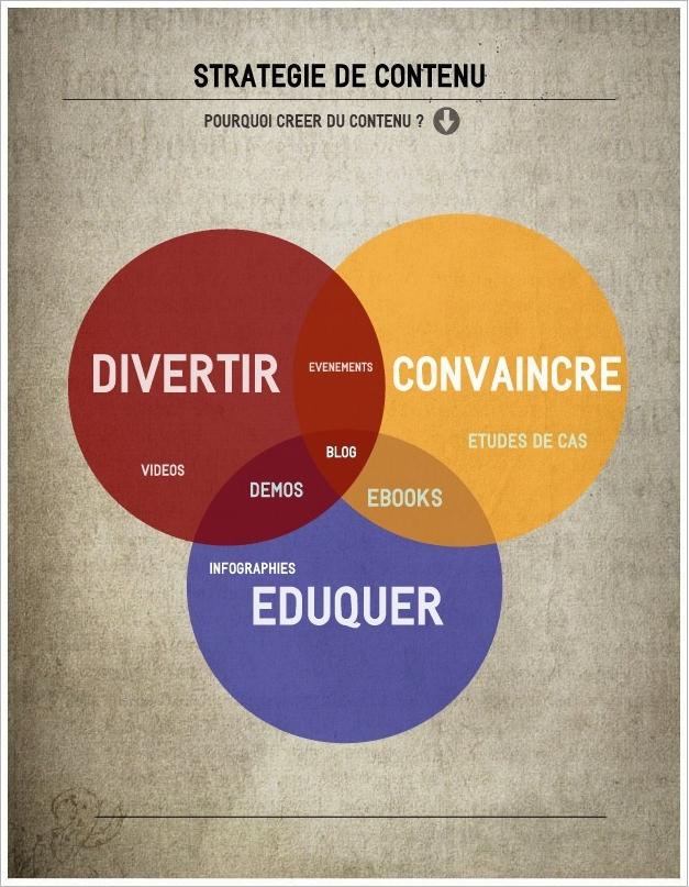 marketing-contenu-web