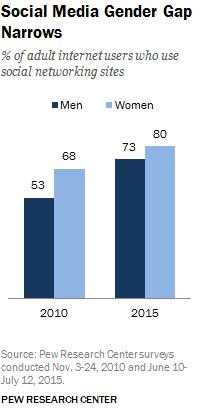 Pew-hommes-femmes-reseaux-sociaux2