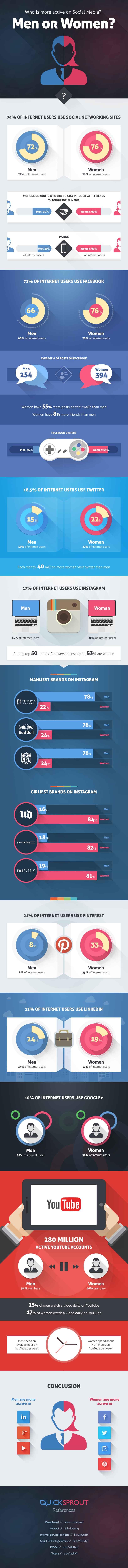 social-media-men-women2