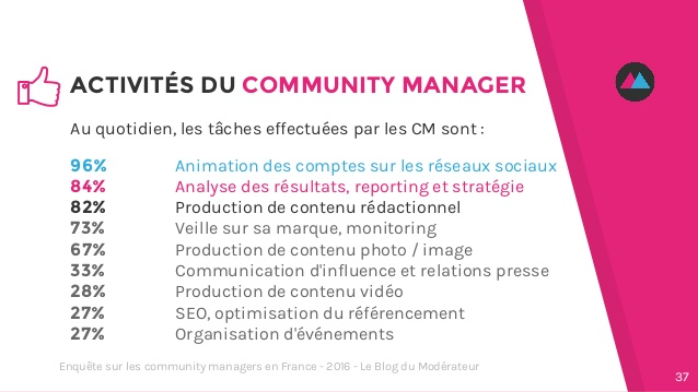 Externaliser community manager